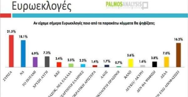 Με 3,5% προηγείται ο ΣΥΡΙΖΑ στις ευρωεκλογές, με 5% στις εθνικές Tvxs Δημοσκόπηση