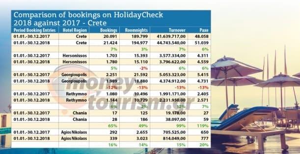 Σαρώνει η Ρόδος στις κρατήσεις σύμφωνα με το HolidayCheck